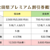 【秋田県】県民向けに宿泊費5割引き、飲食費3割引きの割引券を発行を決めたみたい!