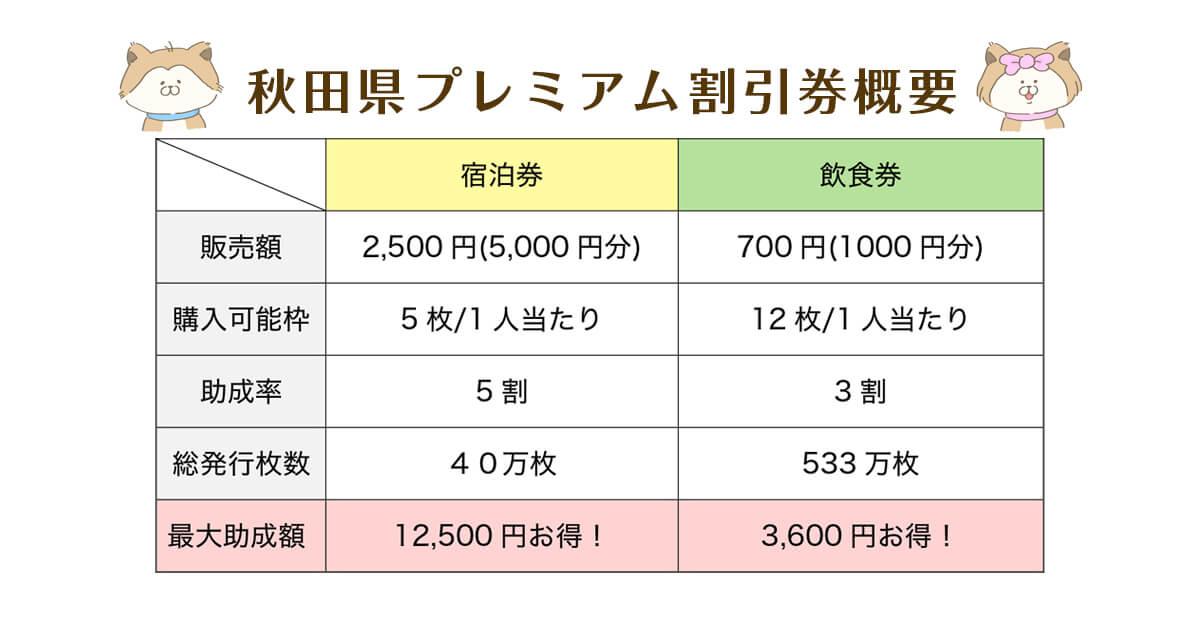 秋田県プレミアム割引券概要